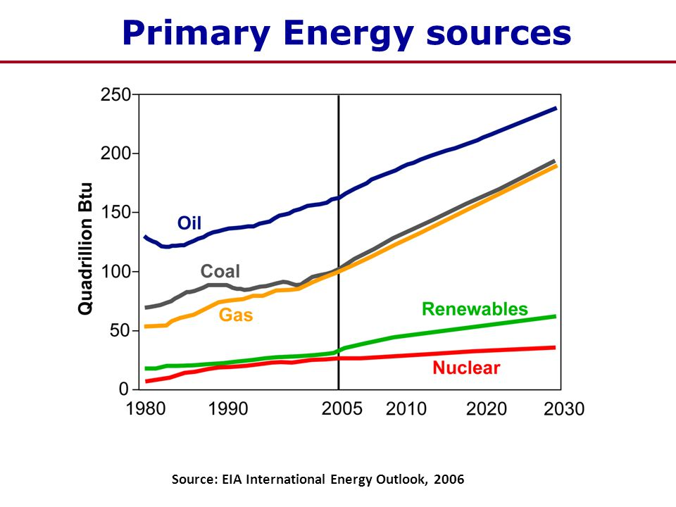 Primary Energy sources Source: EIA International Energy Outlook, 2006