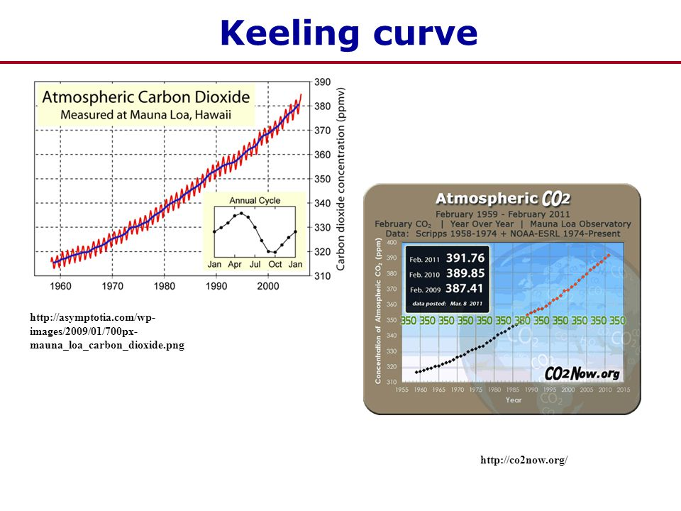 Keeling curve http://asymptotia.com/wp- images/2009/01/700px- mauna_loa_carbon_dioxide.png http://co2now.org/