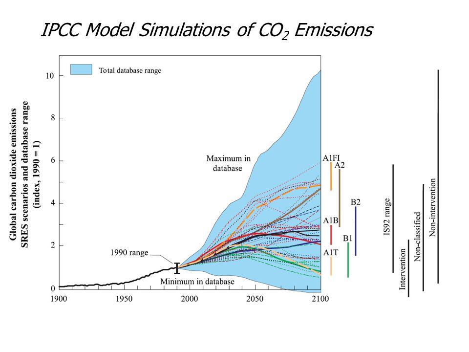 IPCC Model Simulations of CO 2 Emissions
