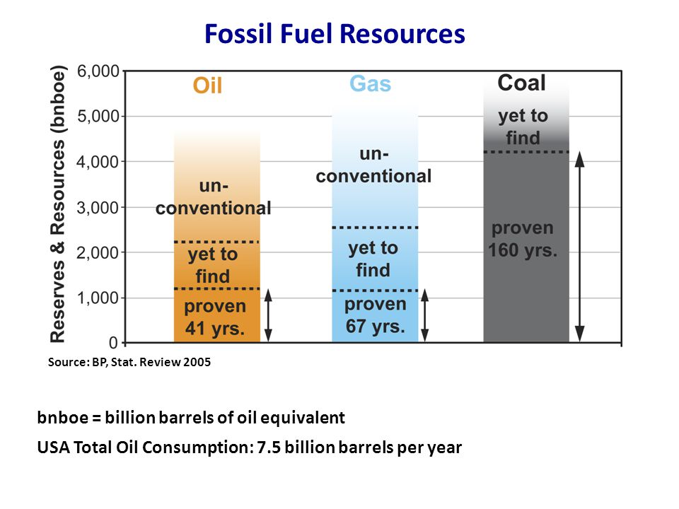 Fossil Fuel Resources Source: BP, Stat.