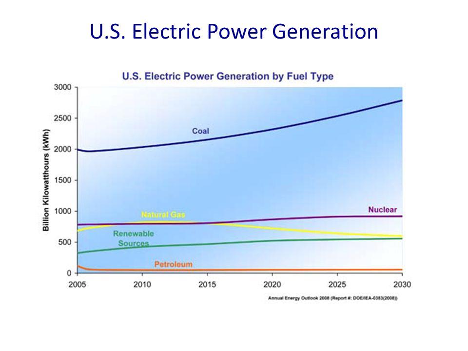 U.S. Electric Power Generation