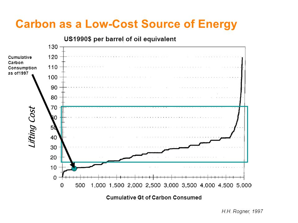 Carbon as a Low-Cost Source of Energy H.H.