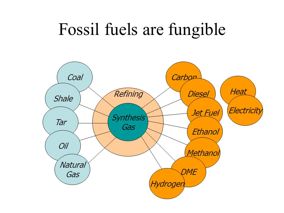 Refining Carbon Diesel Coal Shale Fossil fuels are fungible Tar Oil Natural Gas Jet Fuel Heat Electricity Ethanol Methanol DME Hydrogen Synthesis Gas
