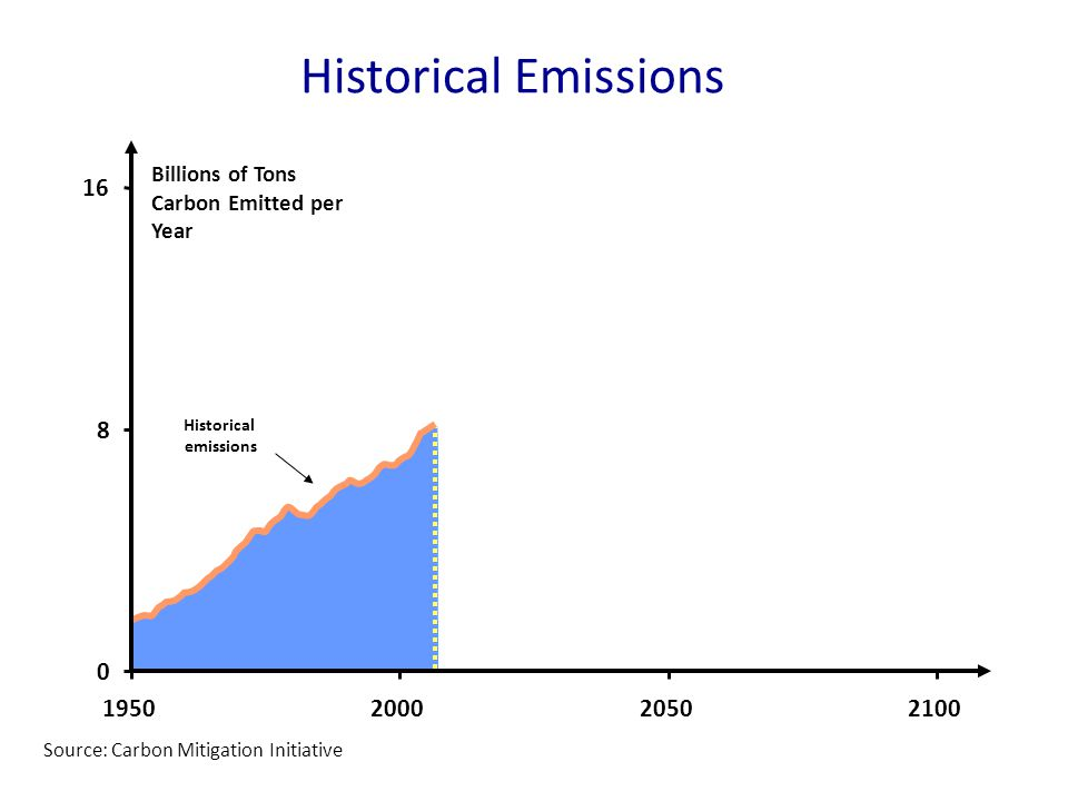 Billions of Tons Carbon Emitted per Year Historical emissions 0 8 16 1950200020502100 Historical Emissions Source: Carbon Mitigation Initiative