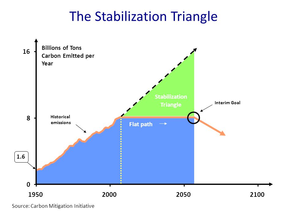 1.6 Interim Goal Billions of Tons Carbon Emitted per Year Historical emissions Flat path Stabilization Triangle 0 8 16 1950200020502100 The Stabilization Triangle Source: Carbon Mitigation Initiative