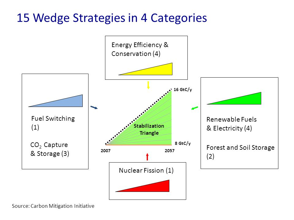 Energy Efficiency & Conservation (4) CO 2 Capture & Storage (3) Stabilization Triangle Renewable Fuels & Electricity (4) Forest and Soil Storage (2) Fuel Switching (1) 15 Wedge Strategies in 4 Categories Nuclear Fission (1) 20072057 8 GtC/y 16 GtC/y Triangle Stabilization Source: Carbon Mitigation Initiative