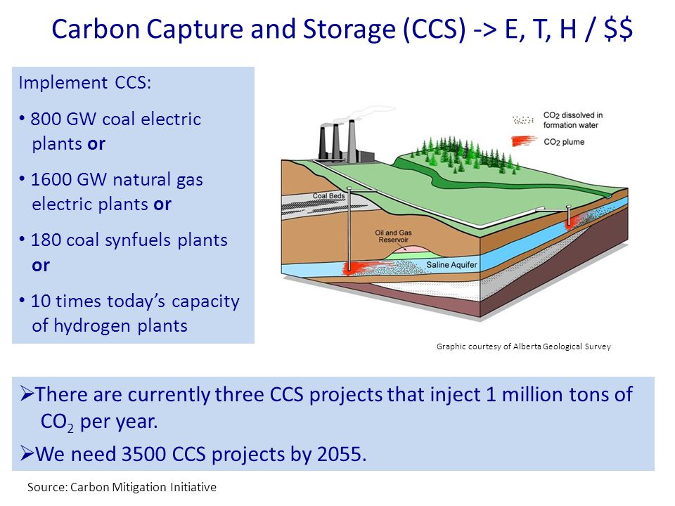 Carbon Capture and Storage (CCS) -> E, T, H / $$ Graphic courtesy of Alberta Geological Survey Implement CCS: 800 GW coal electric plants or 1600 GW natural gas electric plants or 180 coal synfuels plants or 10 times today's capacity of hydrogen plants  There are currently three CCS projects that inject 1 million tons of CO 2 per year.