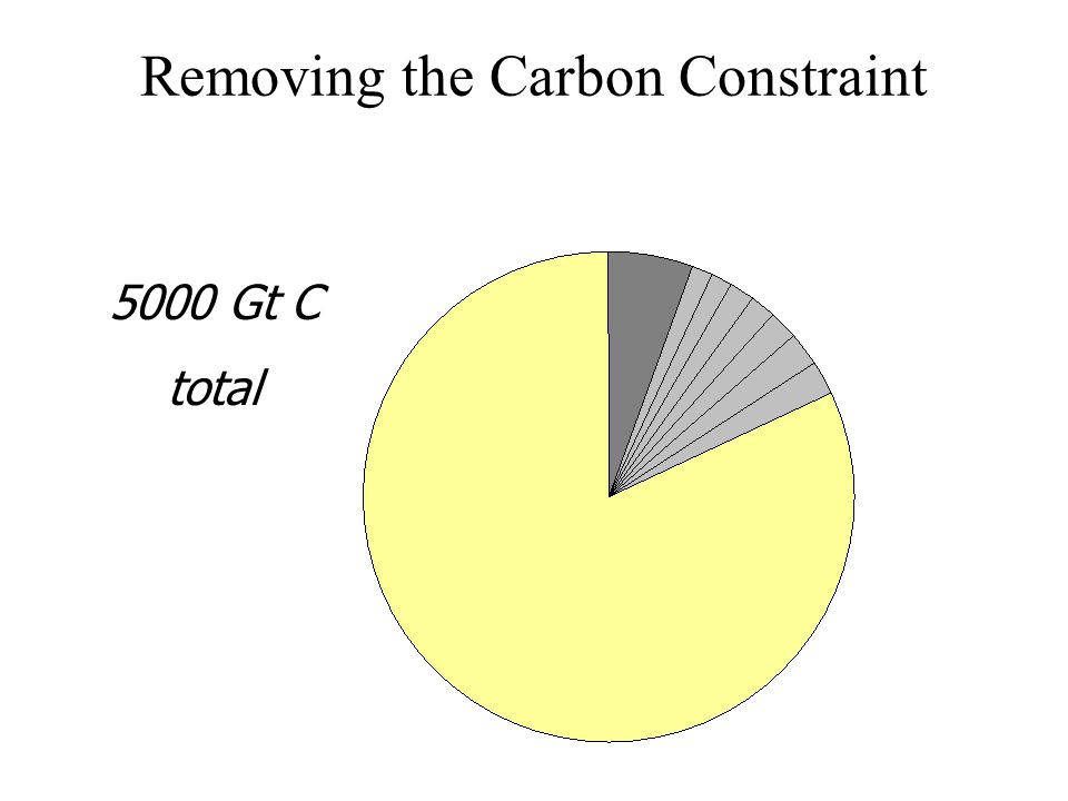 Removing the Carbon Constraint 5000 Gt C total Past