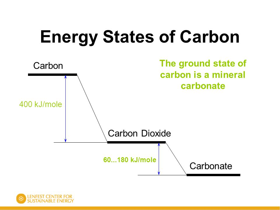 Energy States of Carbon Carbon Carbon Dioxide Carbonate 400 kJ/mole 60...180 kJ/mole The ground state of carbon is a mineral carbonate