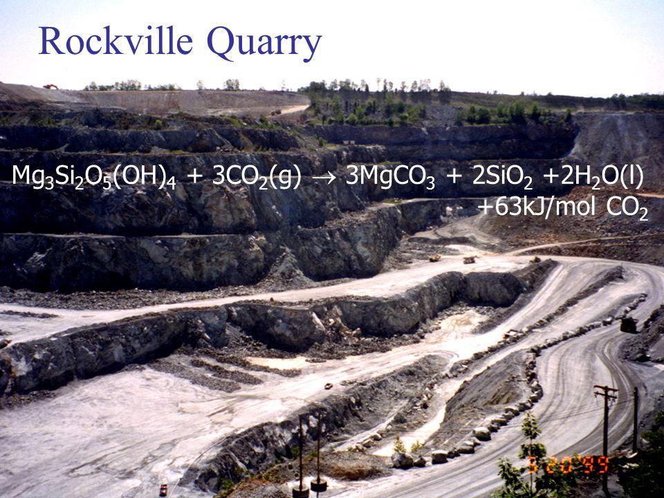 Rockville Quarry Mg 3 Si 2 O 5 (OH) 4 + 3CO 2 (g)  3MgCO 3 + 2SiO 2 +2H 2 O(l) +63kJ/mol CO 2
