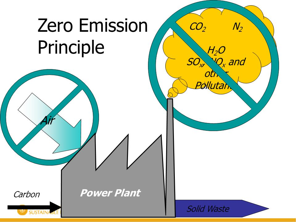 CO 2 N 2 H 2 O SO x, NO x and other Pollutants Carbon Air Zero Emission Principle Solid Waste Power Plant