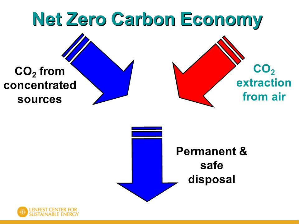 CO 2 extraction from air Permanent & safe disposal CO 2 from concentrated sources Net Zero Carbon Economy