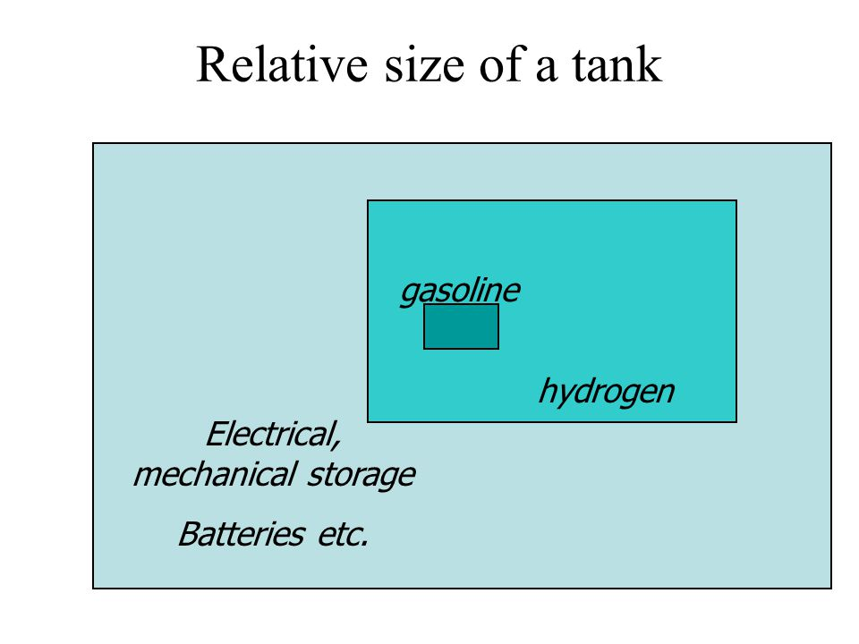 Relative size of a tank Electrical, mechanical storage Batteries etc. hydrogen gasoline