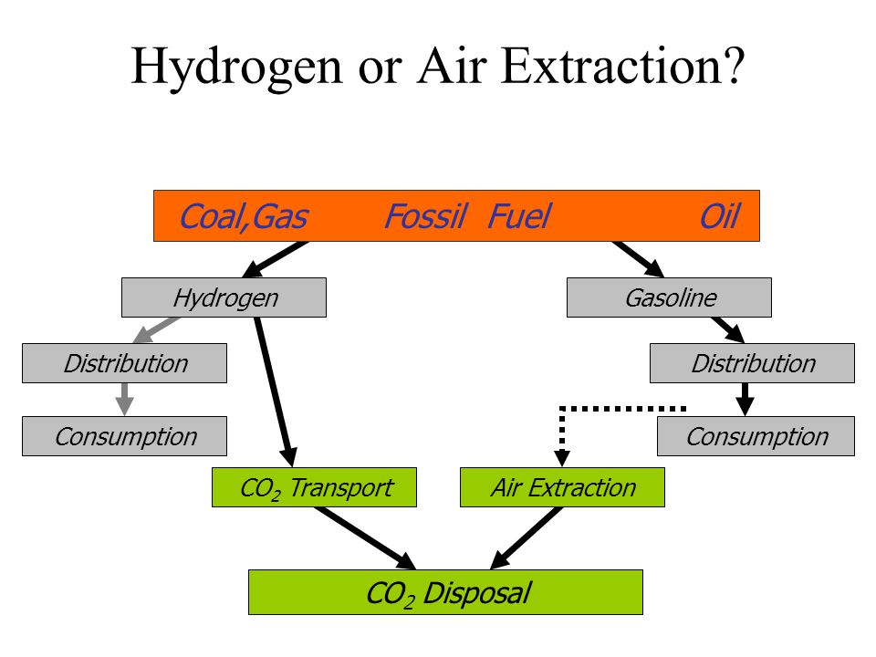 Hydrogen or Air Extraction.