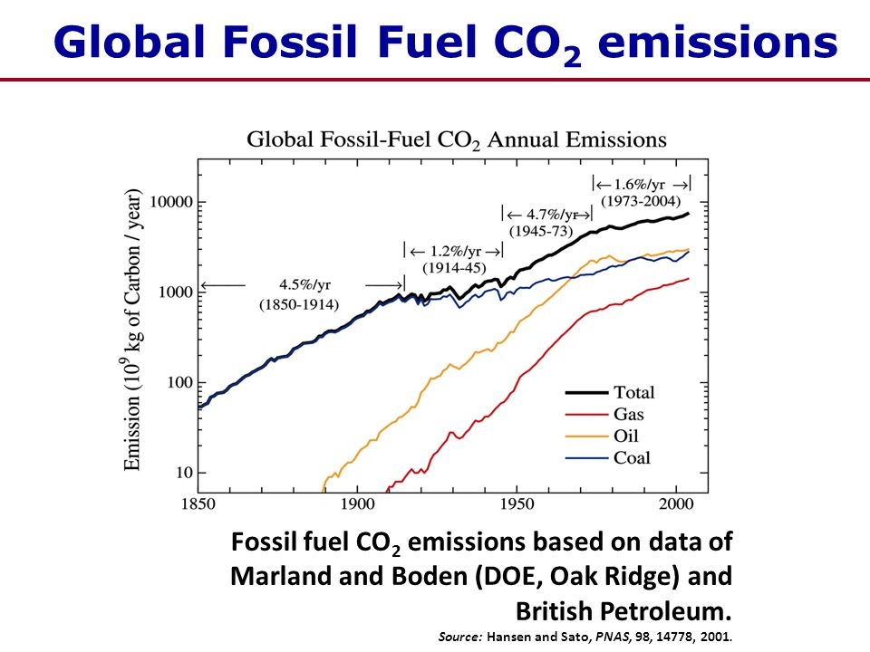 Global Fossil Fuel CO 2 emissions Fossil fuel CO 2 emissions based on data of Marland and Boden (DOE, Oak Ridge) and British Petroleum.