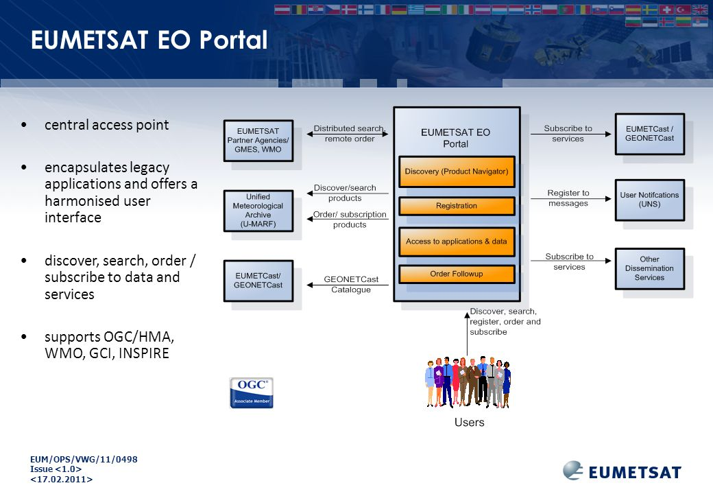 EUM/OPS/VWG/11/0498 Issue central access point encapsulates legacy applications and offers a harmonised user interface discover, search, order / subscribe to data and services supports OGC/HMA, WMO, GCI, INSPIRE EUMETSAT EO Portal