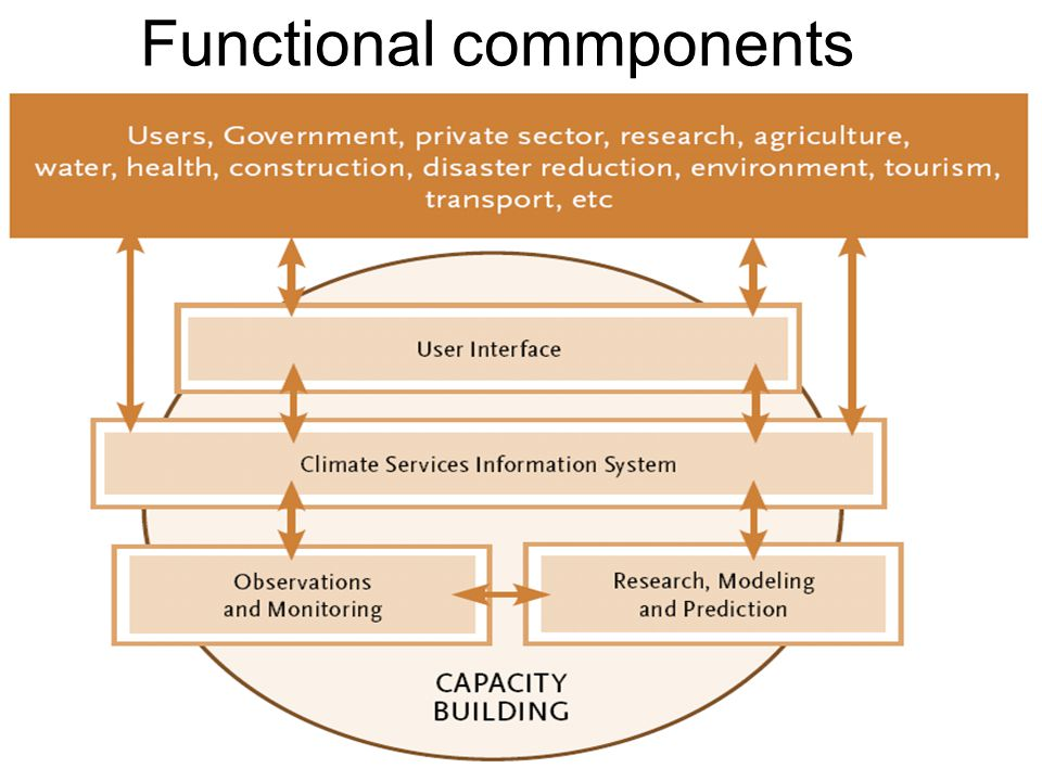 8 Functional commponents