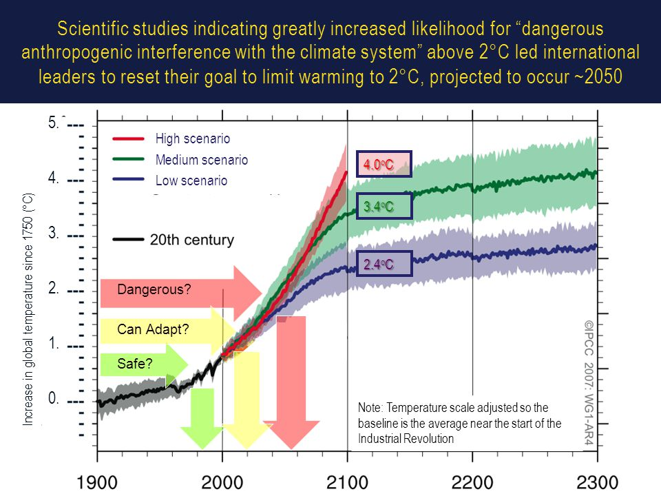 Scientific studies indicating greatly increased likelihood for dangerous anthropogenic interference with the climate system above 2°C led international leaders to reset their goal to limit warming to 2°C, projected to occur ~2050 Low scenario Medium scenario High scenario Increase in global temperature since 1750 (°C) 2.4 o C 3.4 o C 4.0 o C 5.0 4.0 3.0 2.0 1.0 0.0 Note: Temperature scale adjusted so the baseline is the average near the start of the Industrial Revolution Dangerous.