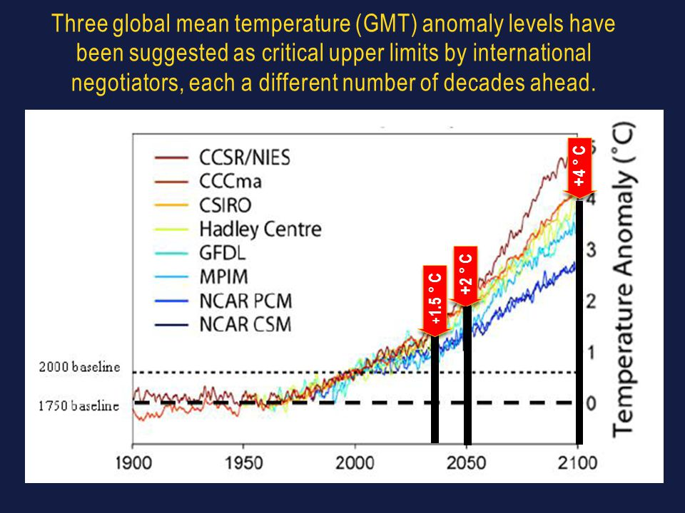 Three global mean temperature (GMT) anomaly levels have been suggested as critical upper limits by international negotiators, each a different number of decades ahead.