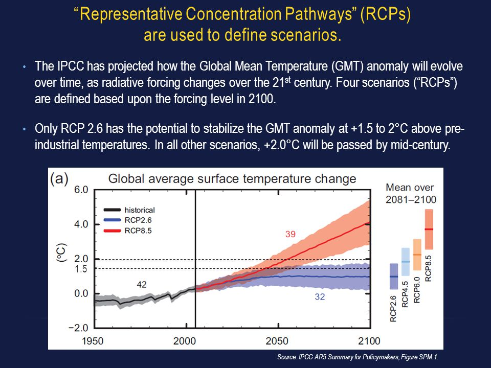 """Representative Concentration Pathways"" (RCPs) are used to define scenarios. Source: IPCC AR5 Summary for Policymakers, Figure SPM.1. The IPCC has pro"