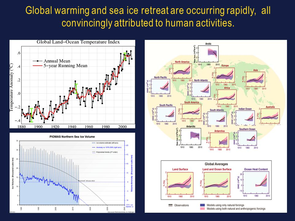 Global warming and sea ice retreat are occurring rapidly, all convincingly attributed to human activities.
