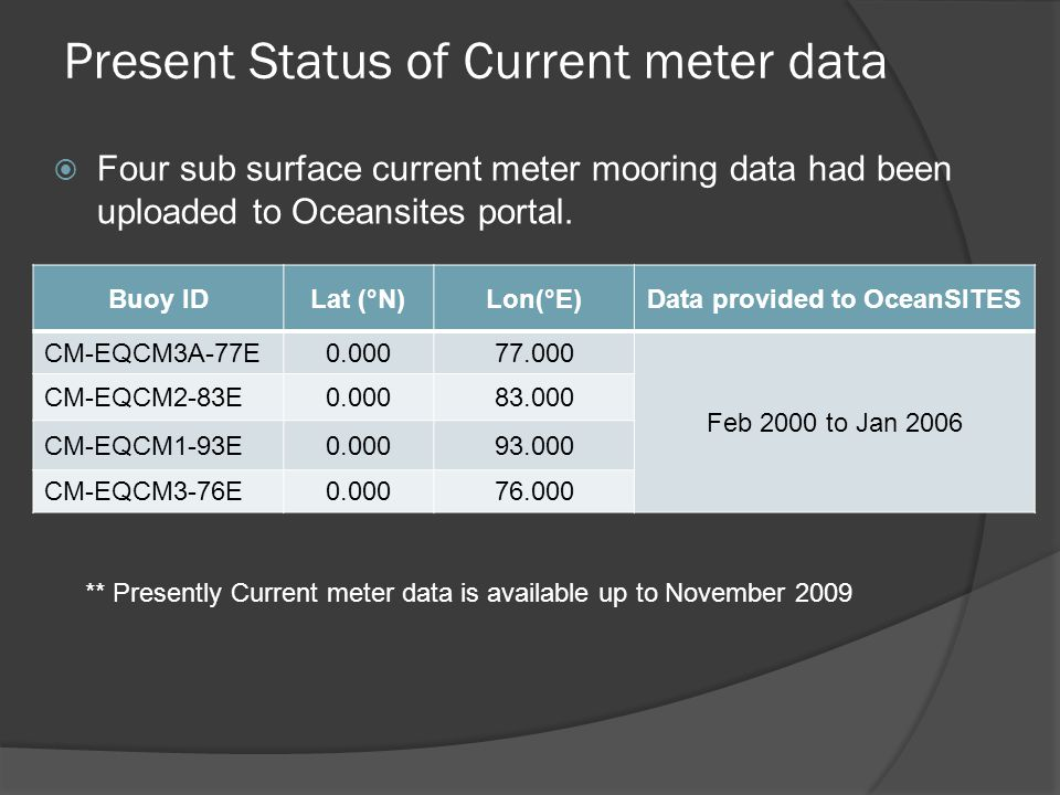 Present Status of Current meter data  Four sub surface current meter mooring data had been uploaded to Oceansites portal. Buoy IDLat (°N)Lon(°E)Data