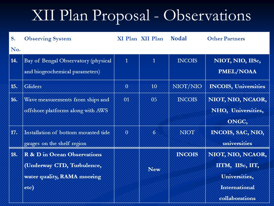 S. No. Observing System XI PlanXII Plan Nodal Other Partners 14. Bay of Bengal Observatory (physical and biogeochemical parameters) 11INCOIS NIOT, NIO