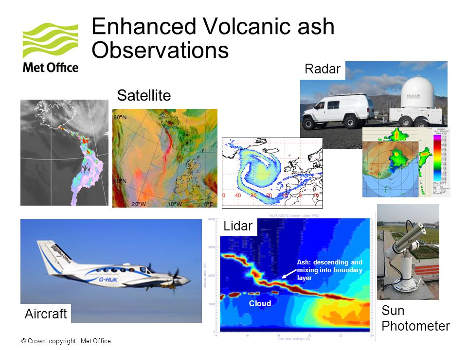 © Crown copyright Met Office Cloud Ash: descending and mixing into boundary layer Aircraft Lidar Satellite Sun Photometer Radar Enhanced Volcanic ash Observations