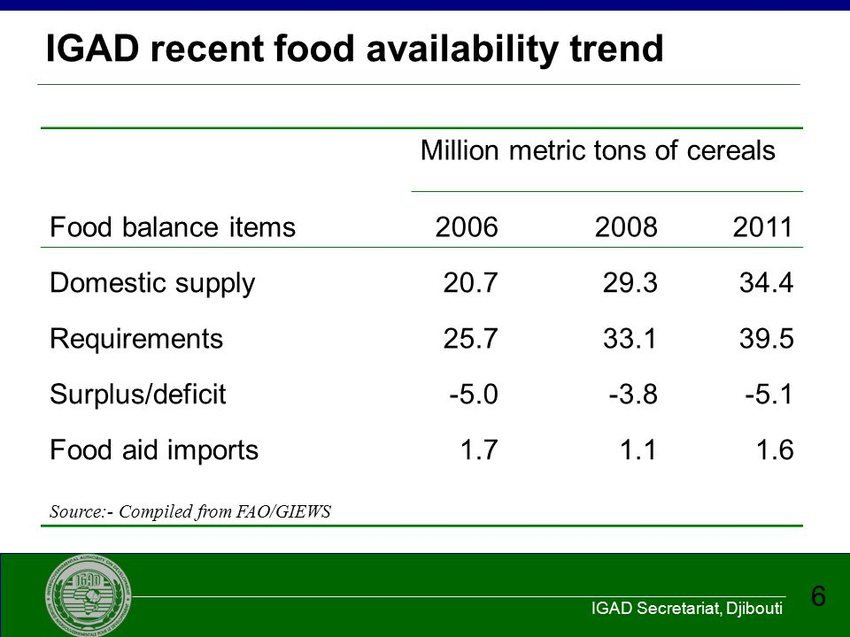 IGAD Secretariat, Djibouti 6 IGAD recent food availability trend Million metric tons of cereals Food balance items200620082011 Domestic supply20.729.3