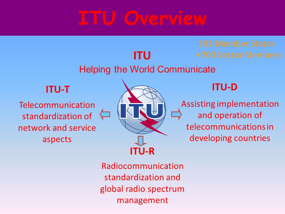ITU Overview ITU ITU-T Telecommunication standardization of network and service aspects ITU-R Radiocommunication standardization and global radio spectrum management ITU-D Assisting implementation and operation of telecommunications in developing countries 191 Member States +700 Sector Members Helping the World Communicate