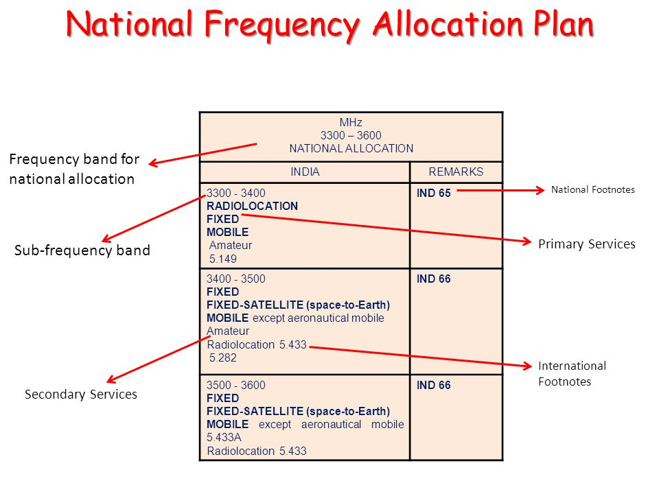 MHz 3300 – 3600 NATIONAL ALLOCATION INDIAREMARKS 3300 - 3400 RADIOLOCATION FIXED MOBILE Amateur 5.149 IND 65 3400 - 3500 FIXED FIXED-SATELLITE (space-to-Earth) MOBILE except aeronautical mobile Amateur Radiolocation 5.433 5.282 IND 66 3500 - 3600 FIXED FIXED-SATELLITE (space-to-Earth) MOBILE except aeronautical mobile 5.433A Radiolocation 5.433 IND 66 Sub-frequency band Frequency band for national allocation Primary Services Secondary Services International Footnotes National Footnotes National Frequency Allocation Plan