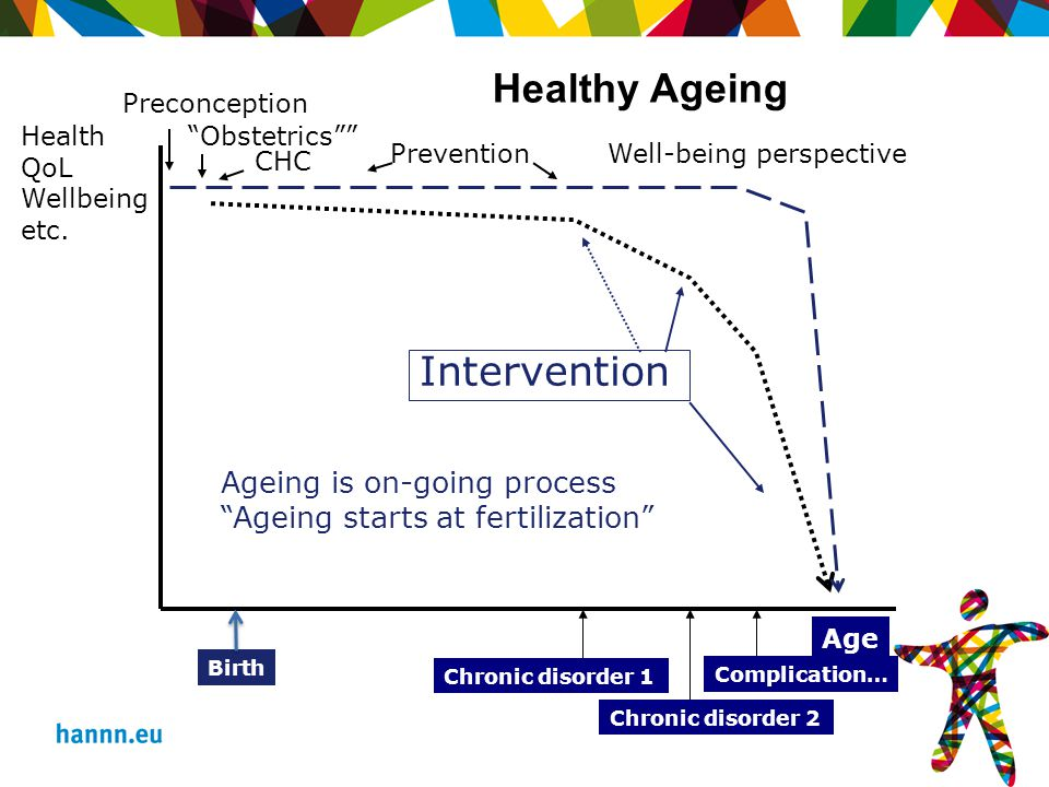 Chronic disorder 1 Chronic disorder 2 Complication… Age Birth Health QoL Wellbeing etc.