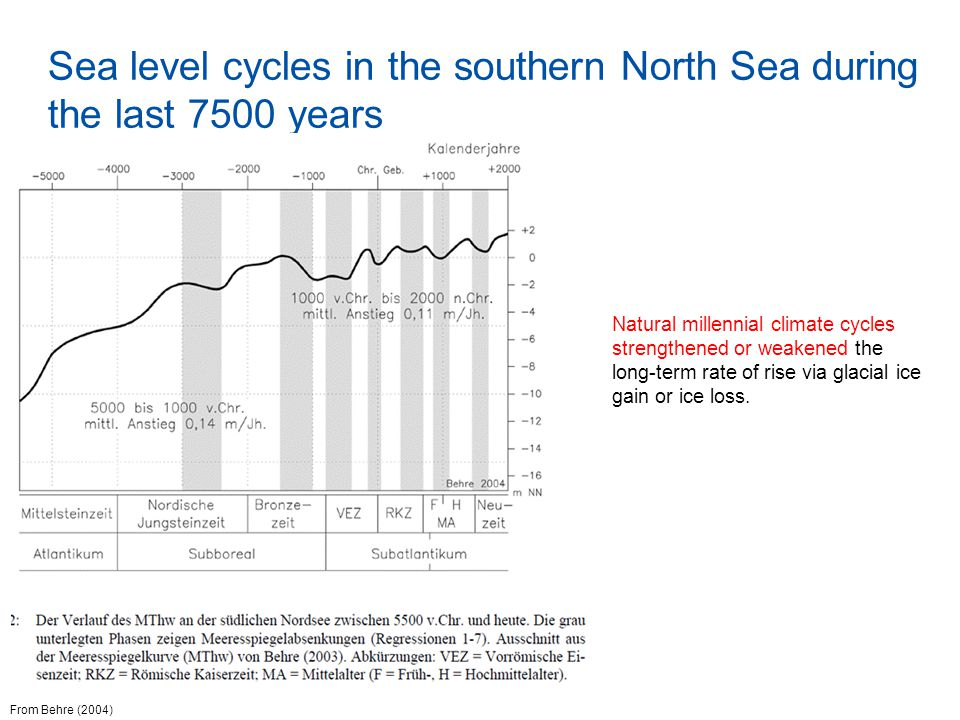 Sea level cycles in the southern North Sea during the last 7500 years Natural millennial climate cycles strengthened or weakened the long-term rate of rise via glacial ice gain or ice loss.