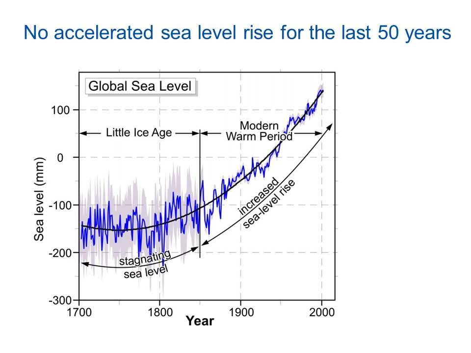 No accelerated sea level rise for the last 50 years