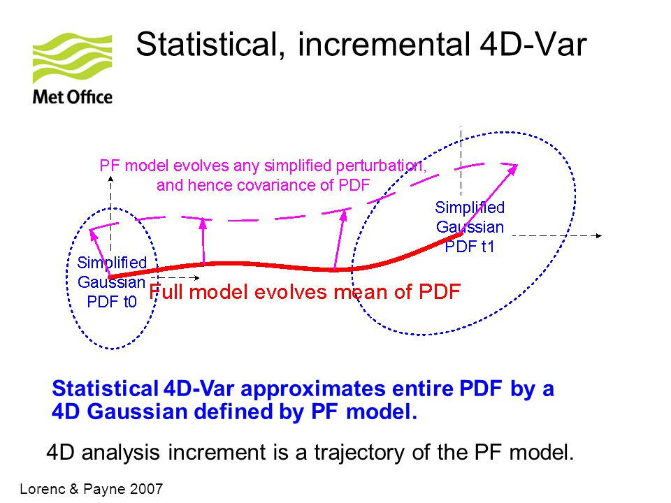 Statistical, incremental 4D-Var Statistical 4D-Var approximates entire PDF by a 4D Gaussian defined by PF model.