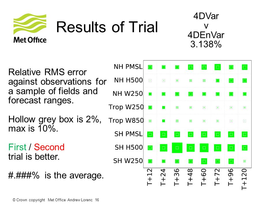 Results of Trial © Crown copyright Met Office Andrew Lorenc 16 4DVar v 4DEnVar 3.138% Relative RMS error against observations for a sample of fields and forecast ranges.