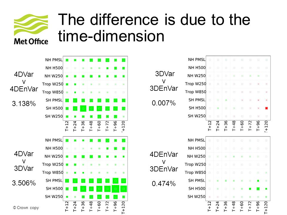 The difference is due to the time-dimension © Crown copyright Met Office Andrew Lorenc 17 4DVar v 4DEnVar 3.138% 3DVar v 3DEnVar 0.007% 4DEnVar v 3DEnVar 0.474% 4DVar v 3DVar 3.506%