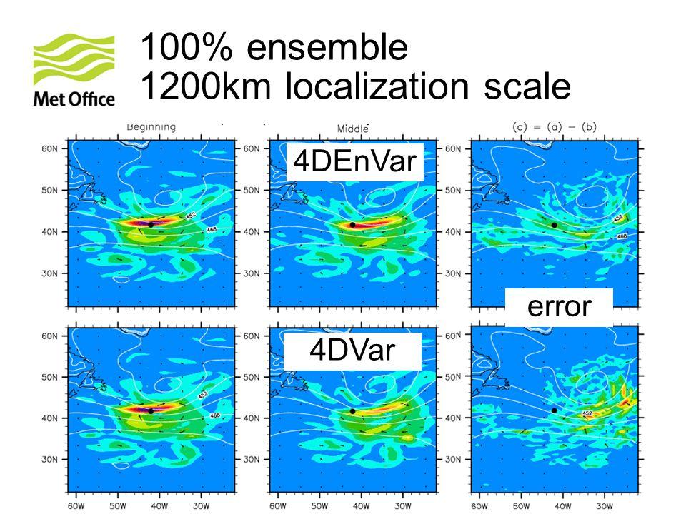 © Crown copyright Met Office Andrew Lorenc 22 100% ensemble 1200km localization scale 4DEnVar 4DVar error