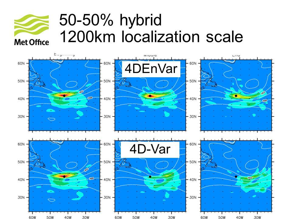 © Crown copyright Met Office Andrew Lorenc 23 50-50% hybrid 1200km localization scale 4DEnVar 4D-Var