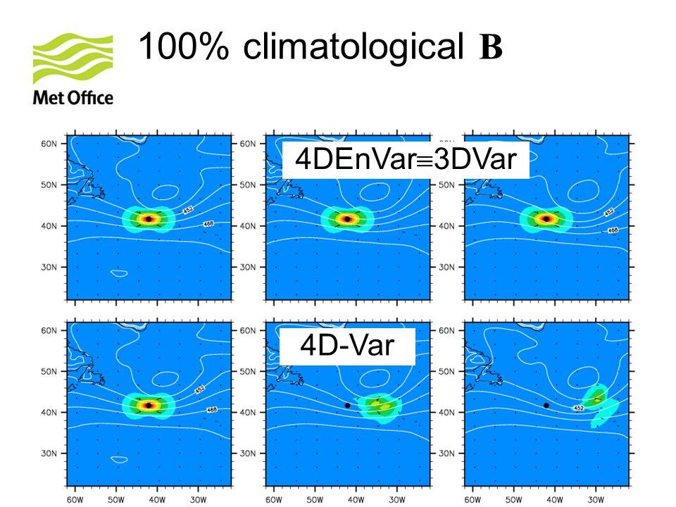 © Crown copyright Met Office Andrew Lorenc 24 100% climatological B 4DEnVar  3DVar 4D-Var