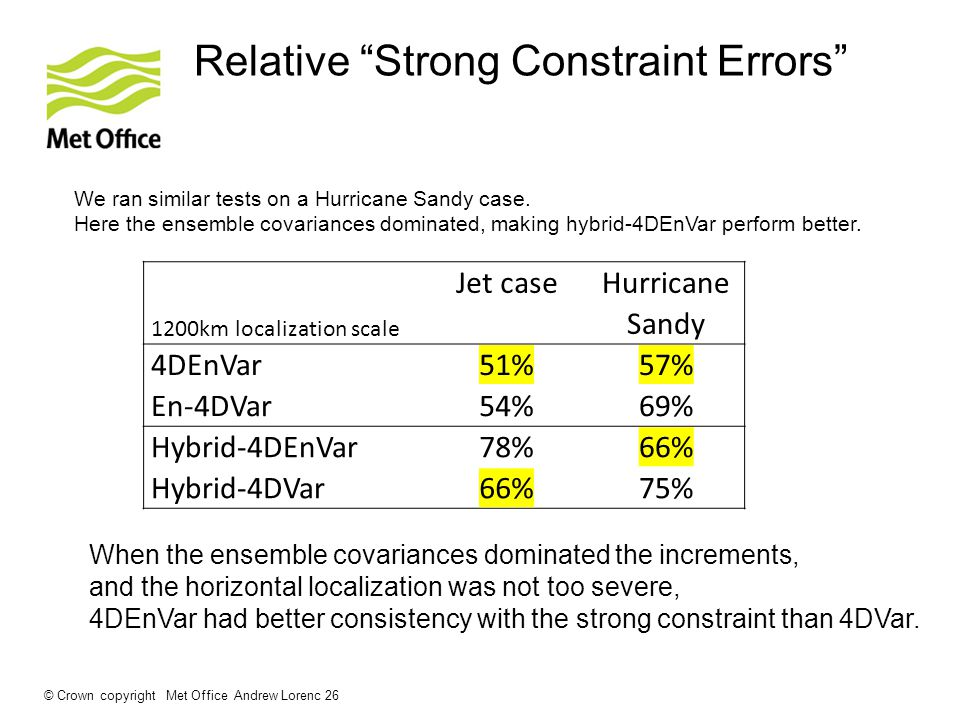 Relative Strong Constraint Errors © Crown copyright Met Office Andrew Lorenc 26 We ran similar tests on a Hurricane Sandy case.