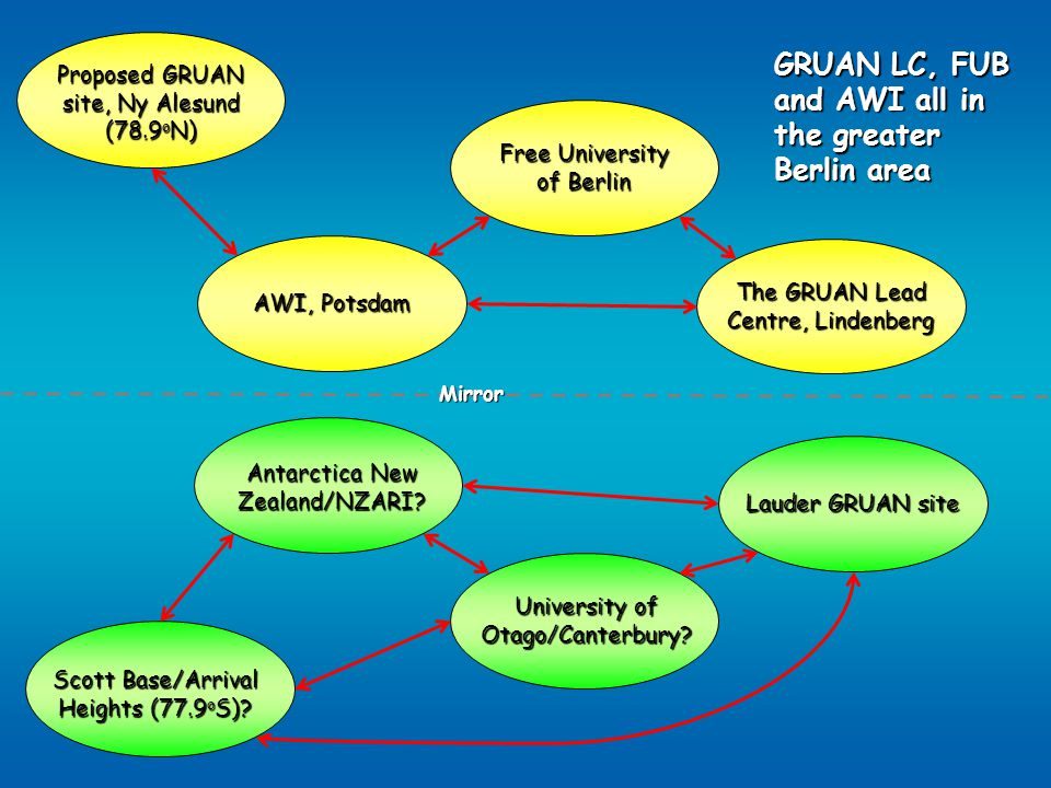 The GRUAN Lead Centre, Lindenberg Free University of Berlin AWI, Potsdam GRUAN LC, FUB and AWI all in the greater Berlin area Proposed GRUAN site, Ny Alesund (78.9 o N) Mirror Lauder GRUAN site University of Otago/Canterbury.