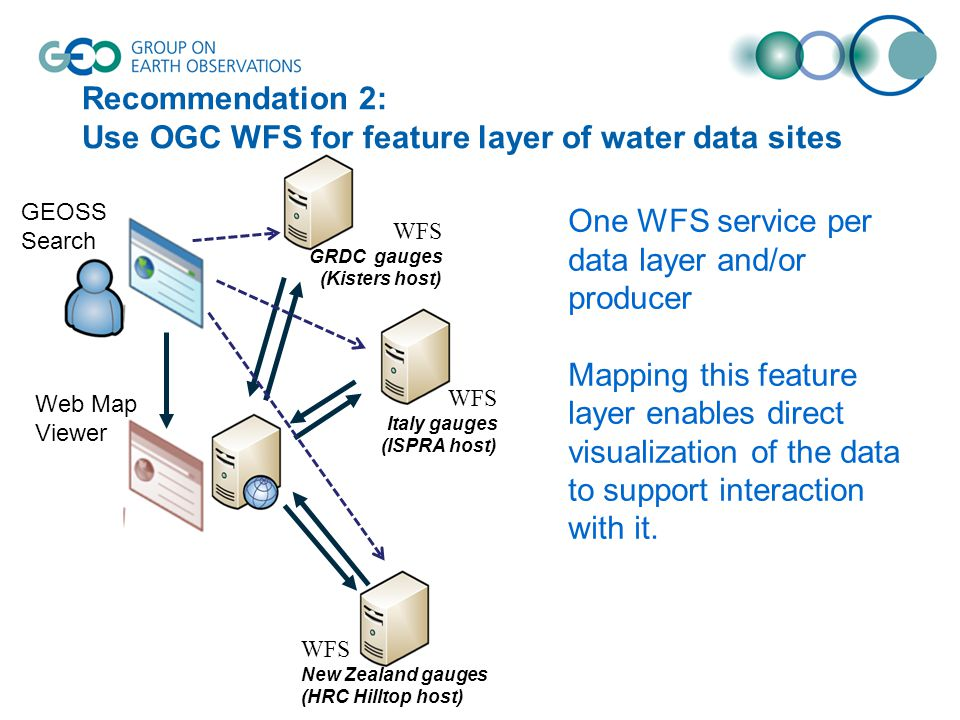 Recommendation 2: Use OGC WFS for feature layer of water data sites GEOSS Search Web Map Viewer WFS New Zealand gauges (HRC Hilltop host) WFS Italy ga