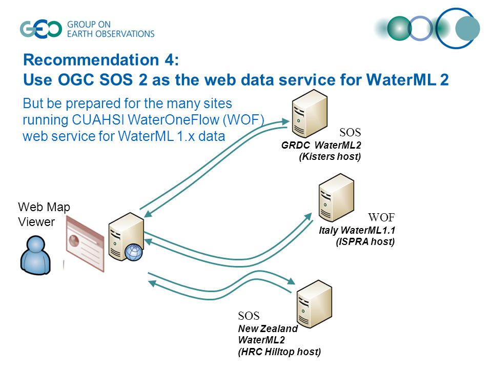 Recommendation 4: Use OGC SOS 2 as the web data service for WaterML 2 Web Map Viewer SOS GRDC WaterML2 (Kisters host) WOF Italy WaterML1.1 (ISPRA host