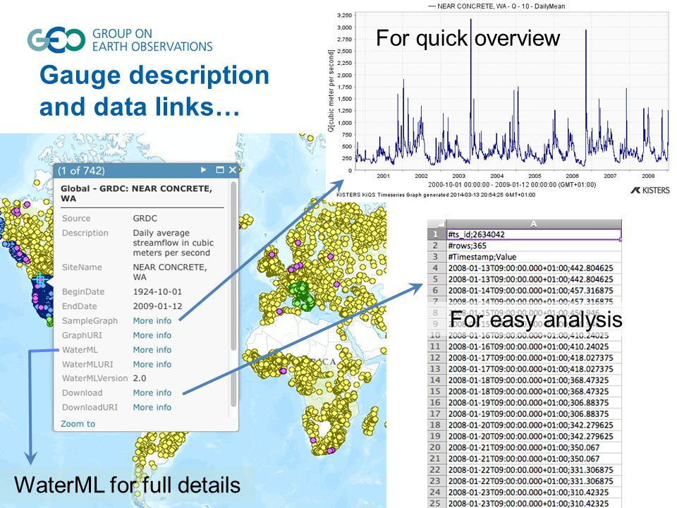 Gauge description and data links… For quick overview For easy analysis WaterML for full details