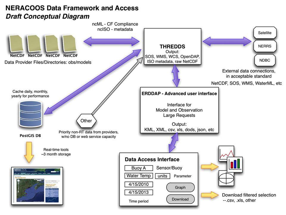 Framework Schematic