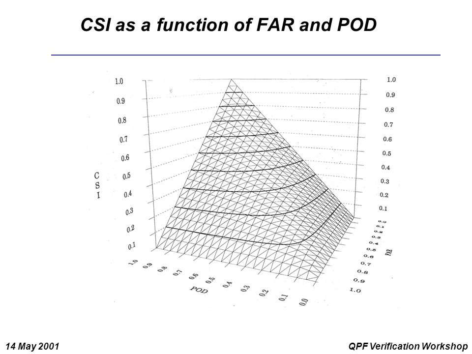 14 May 2001QPF Verification Workshop CSI as a function of FAR and POD