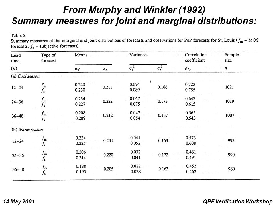 14 May 2001QPF Verification Workshop From Murphy and Winkler (1992) Summary measures for joint and marginal distributions: