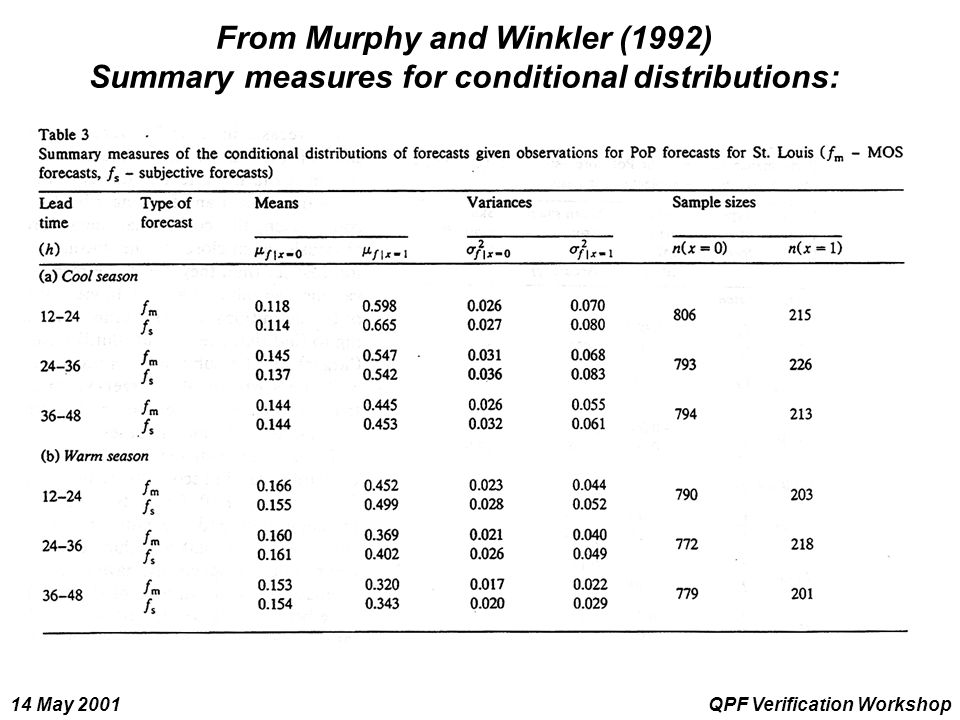 14 May 2001QPF Verification Workshop From Murphy and Winkler (1992) Summary measures for conditional distributions: