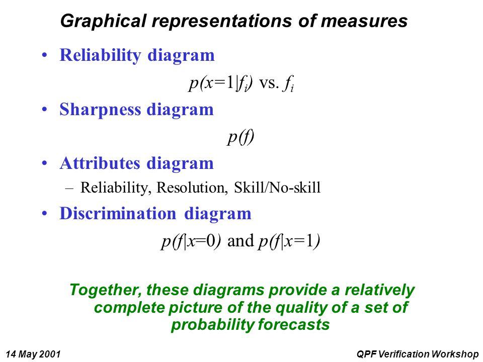 14 May 2001QPF Verification Workshop Graphical representations of measures Reliability diagram p(x=1|f i ) vs.